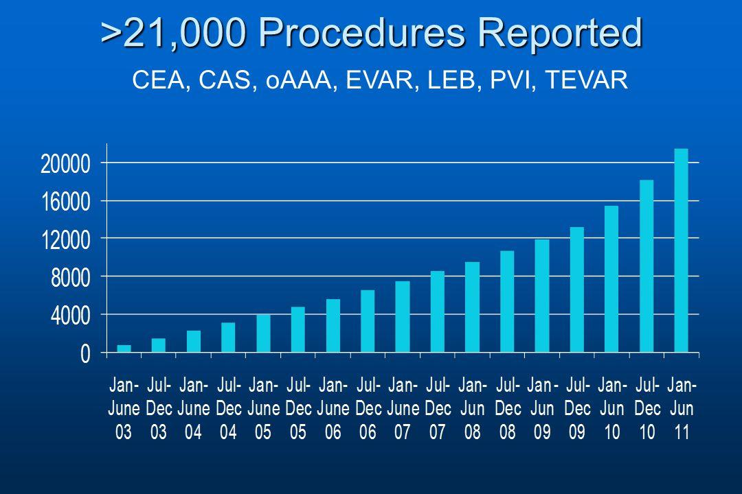 >21,000 Procedures Reported CEA, CAS, oAAA, EVAR, LEB, PVI, TEVAR
