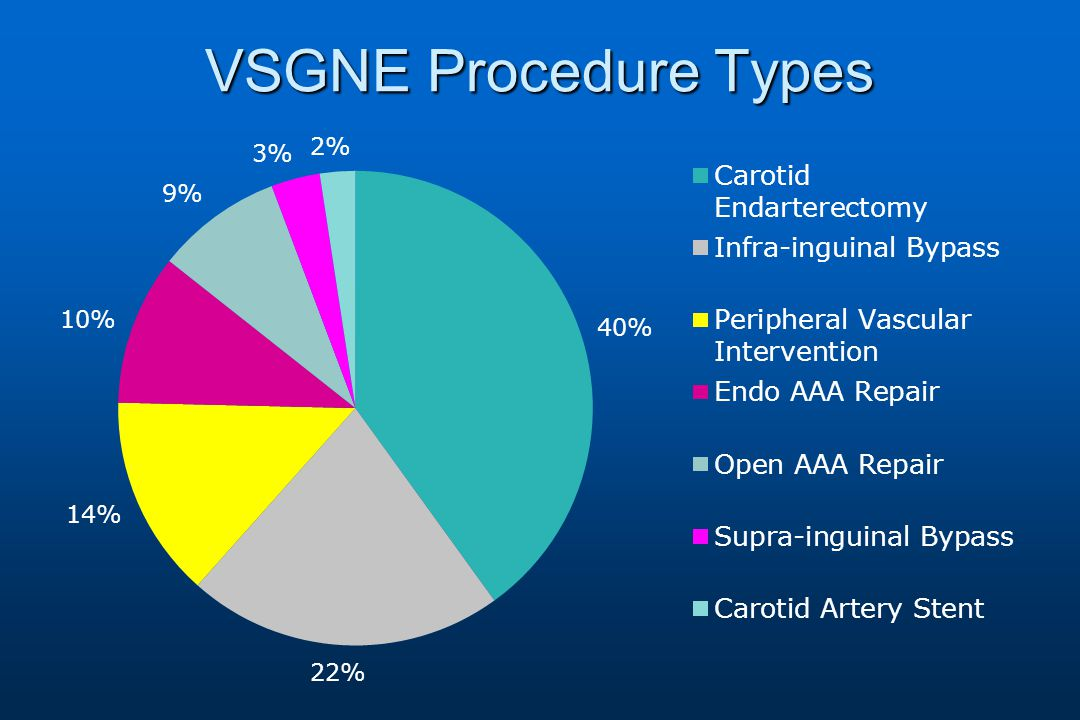 VSGNE Procedure Types