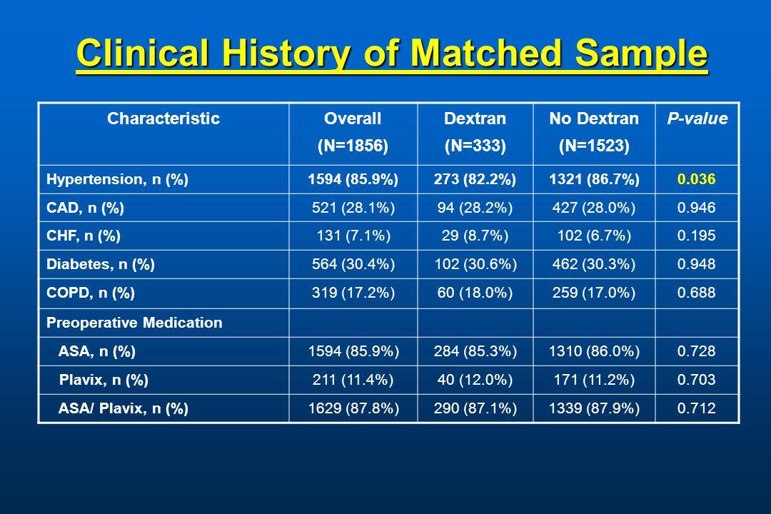 Clinical History of Matched Sample Characteristic Overall (N=1856) Dextran (N=333) No Dextran (N=1523) P-value Hypertension, n (%) 1594 (85.9%)273 (82.2%)1321 (86.7%)0.036 CAD, n (%) 521 (28.1%)94 (28.2%)427 (28.0%) 0.946 CHF, n (%)131 (7.1%)29 (8.7%)102 (6.7%) 0.195 Diabetes, n (%)564 (30.4%)102 (30.6%)462 (30.3%) 0.948 COPD, n (%) 319 (17.2%)60 (18.0%)259 (17.0%)0.688 Preoperative Medication ASA, n (%) 1594 (85.9%)284 (85.3%)1310 (86.0%)0.728 Plavix, n (%)211 (11.4%)40 (12.0%)171 (11.2%)0.703 ASA/ Plavix, n (%)1629 (87.8%)290 (87.1%)1339 (87.9%)0.712