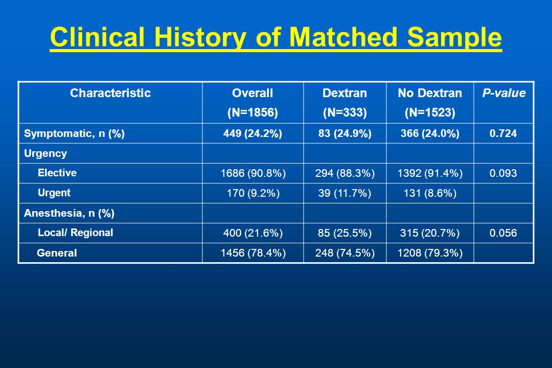 Clinical History of Matched Sample Characteristic Overall (N=1856) Dextran (N=333) No Dextran (N=1523) P-value Symptomatic, n (%) 449 (24.2%)83 (24.9%)366 (24.0%)0.724 Urgency Elective 1686 (90.8%)294 (88.3%)1392 (91.4%)0.093 Urgent 170 (9.2%)39 (11.7%)131 (8.6%) Anesthesia, n (%) Local/ Regional 400 (21.6%)85 (25.5%)315 (20.7%) 0.056 General1456 (78.4%)248 (74.5%)1208 (79.3%)