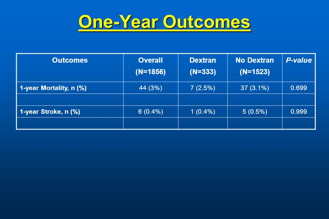One-Year Outcomes OutcomesOverall (N=1856) Dextran (N=333) No Dextran (N=1523) P-value 1-year Mortality, n (%)44 (3%)7 (2.5%)37 (3.1%)0.699 1-year Stroke, n (%)6 (0.4%)1 (0.4%)5 (0.5%)0.999