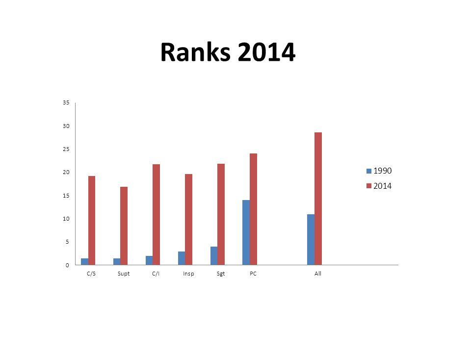Ranks 2014