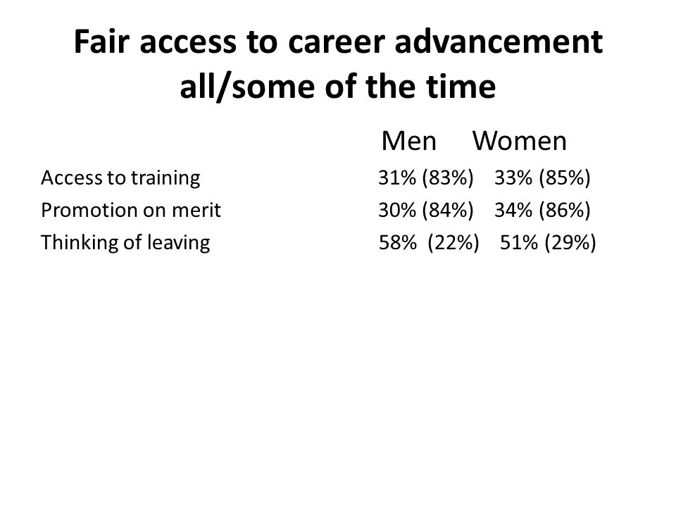 Fair access to career advancement all/some of the time Men Women Access to training 31% (83%) 33% (85%) Promotion on merit 30% (84%) 34% (86%) Thinking of leaving 58% (22%) 51% (29%)