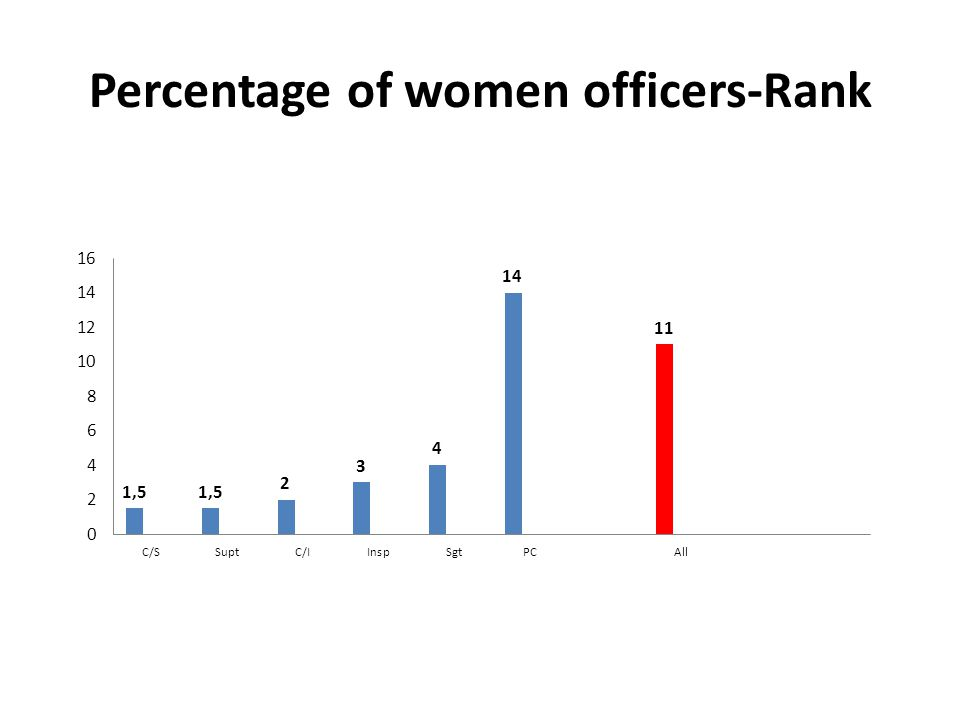 Percentage of women officers-Rank
