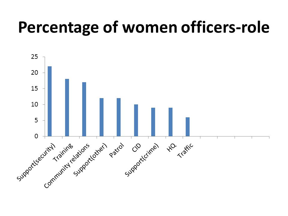 Percentage of women officers-role