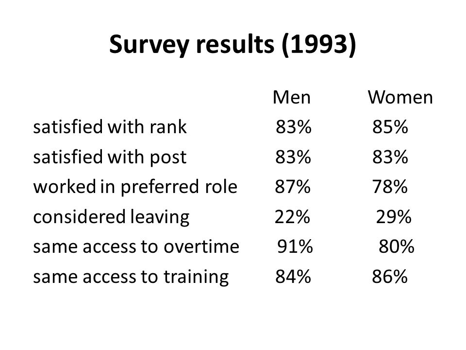 Survey results (1993) Men Women satisfied with rank 83% 85% satisfied with post 83% 83% worked in preferred role 87% 78% considered leaving 22% 29% same access to overtime 91% 80% same access to training 84% 86%