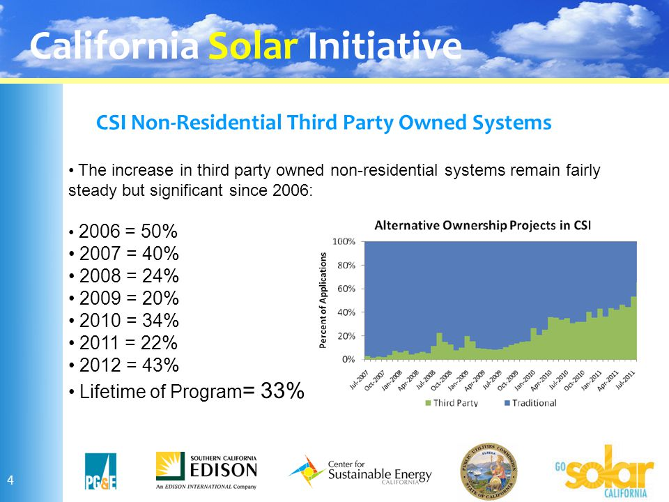 California Solar Initiative CSI Non-Residential Third Party Owned Systems 4 The increase in third party owned non-residential systems remain fairly st
