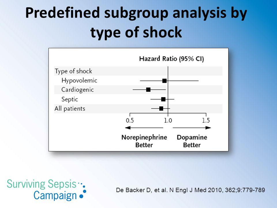De Backer D, et al. N Engl J Med 2010, 362;9:779-789 Predefined subgroup analysis by type of shock