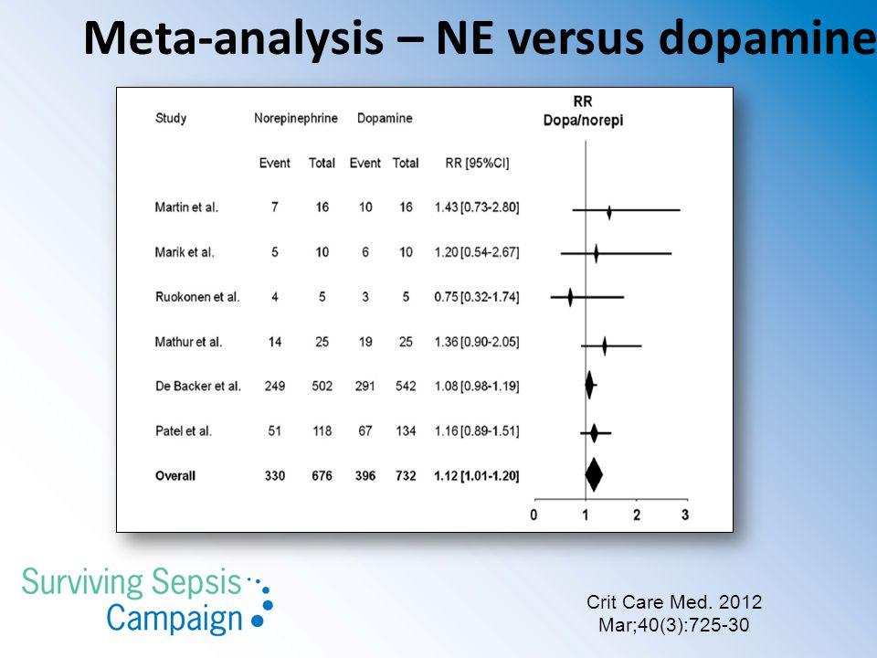 Crit Care Med. 2012 Mar;40(3):725-30 Meta-analysis – NE versus dopamine