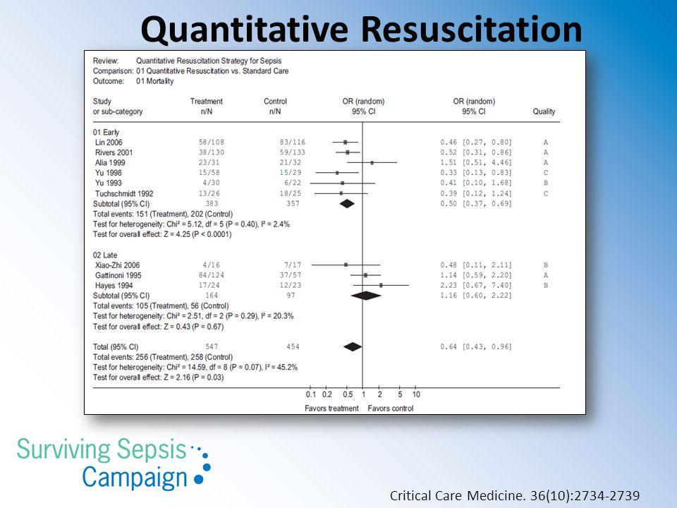Critical Care Medicine. 36(10):2734-2739 Quantitative Resuscitation