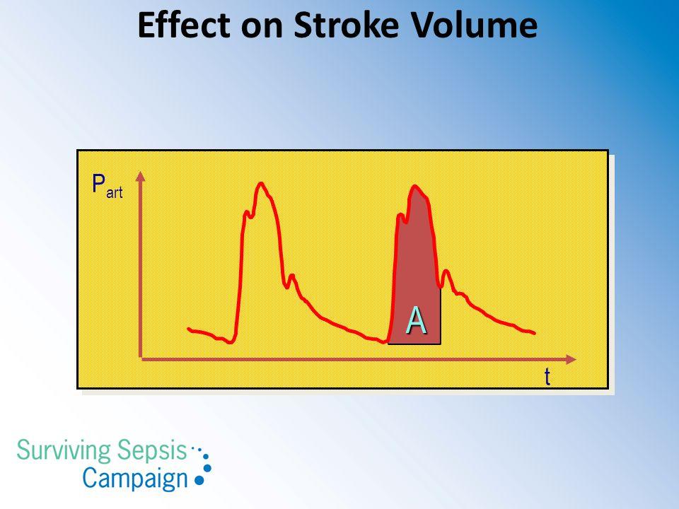 P art A t Effect on Stroke Volume