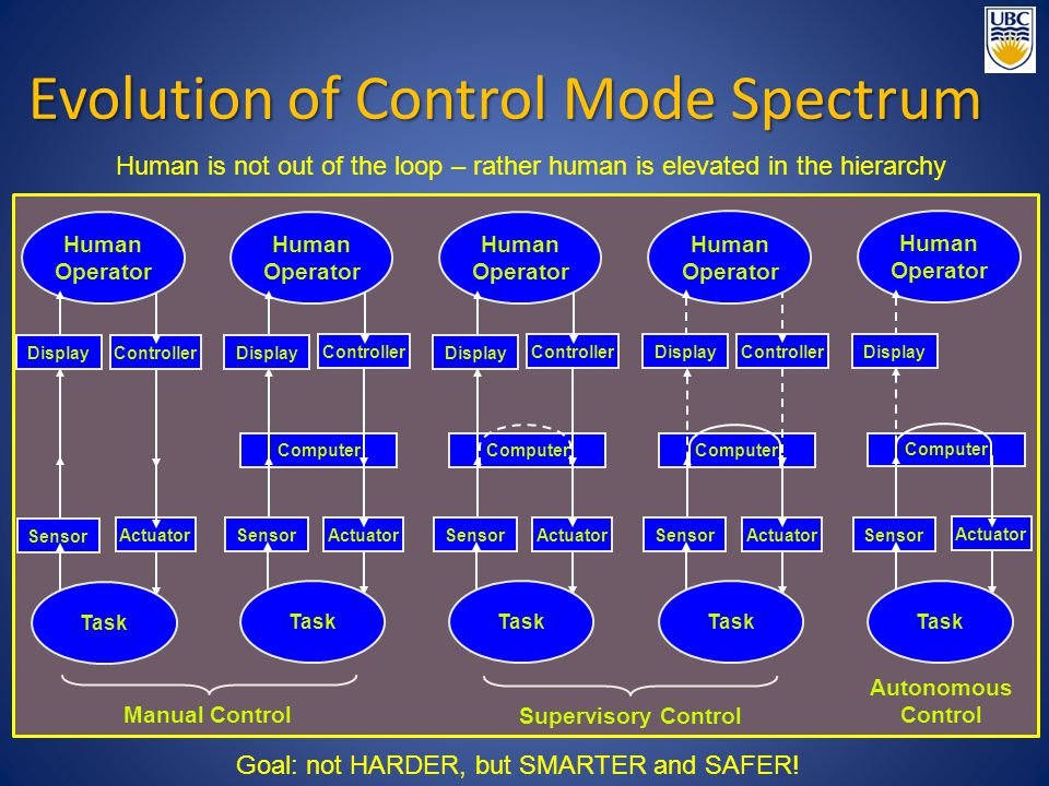 Evolution of Control Mode Spectrum Controller Human Operator Actuator Task Display Sensor Computer Controller Human Operator Actuator Task Display Sensor Computer Controller Human Operator Actuator Task Display Sensor Computer Controller Human Operator Actuator Task Display Sensor Computer Human Operator Actuator Task Display Sensor Autonomous Control Human is not out of the loop – rather human is elevated in the hierarchy Goal: not HARDER, but SMARTER and SAFER.