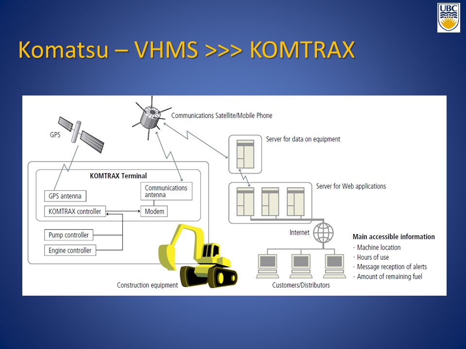 Komatsu – VHMS >>> KOMTRAX
