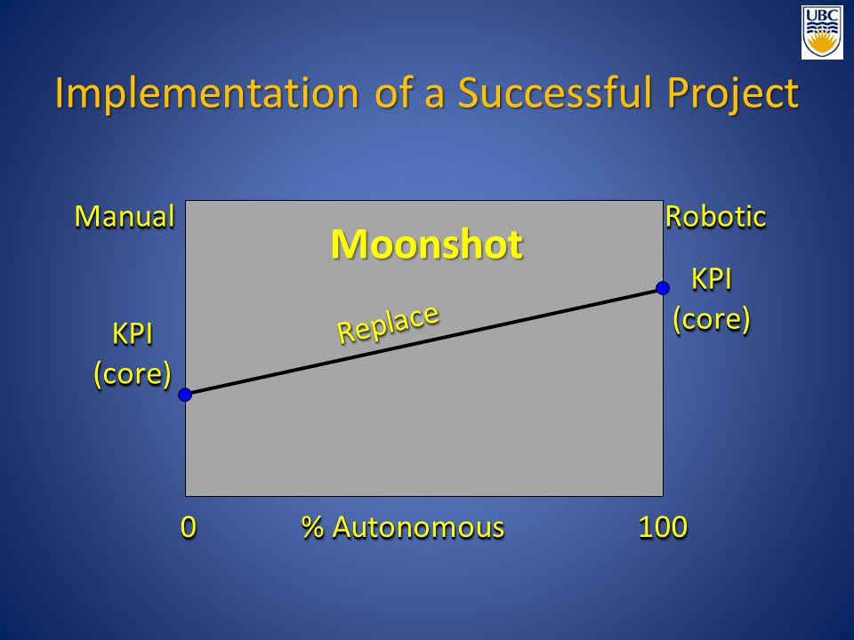 Implementation of a Successful Project ReplaceReplace Moonshot ManualManual RoboticRobotic % Autonomous 00100100 KPI(core)KPI(core) KPI(core)KPI(core)
