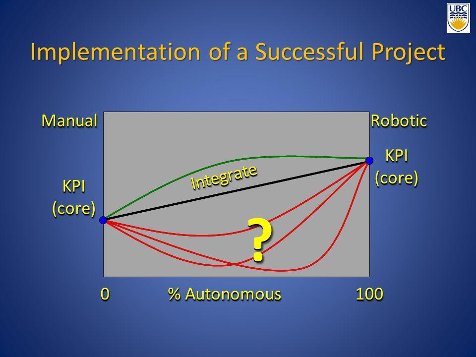 ManualManual RoboticRobotic 00100100 IntegrateIntegrate KPI(core)KPI(core) KPI(core)KPI(core) ?.