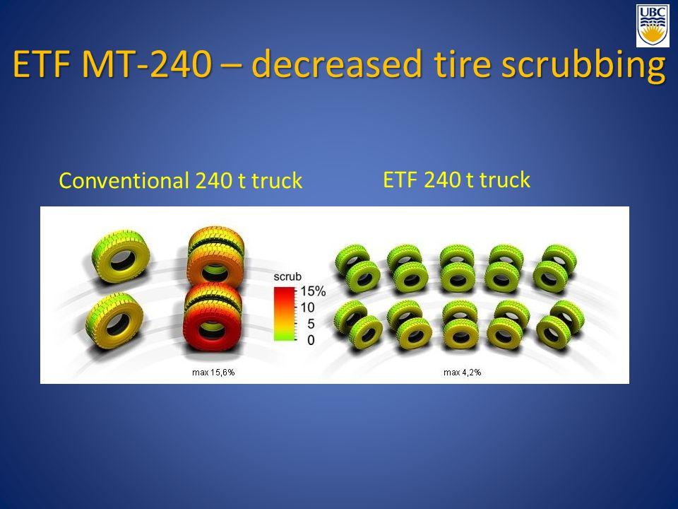 ETF MT-240 – decreased tire scrubbing Conventional 240 t truck ETF 240 t truck