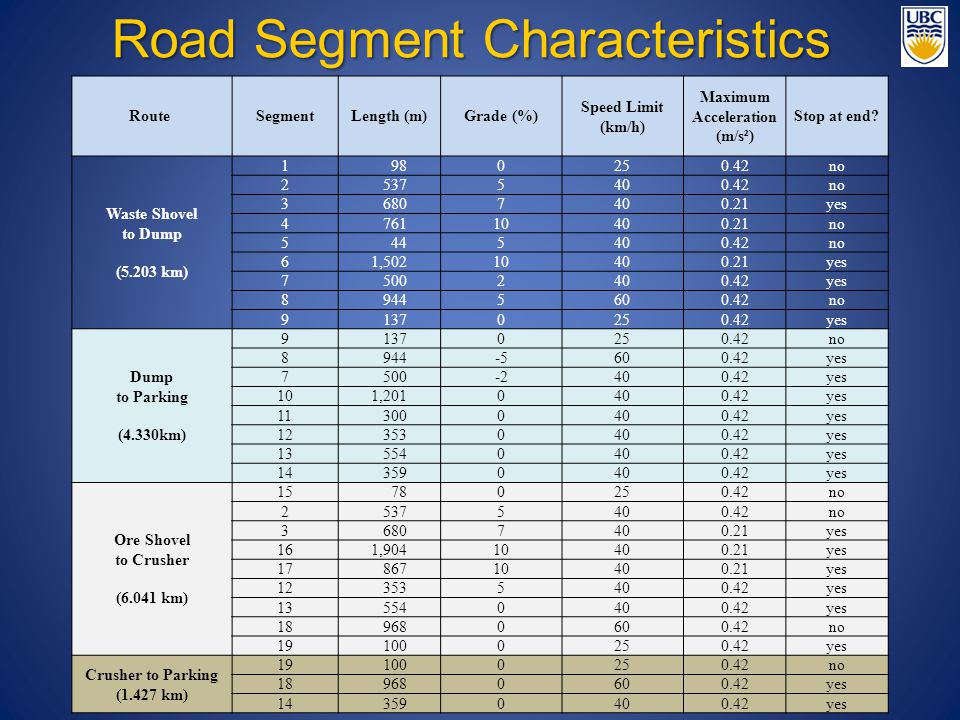 Route SegmentLength (m)Grade (%) Speed Limit (km/h) Maximum Acceleration (m/s²) Stop at end? Waste Shovel to Dump (5.203 km) 1 980250.42no 2 5375400.4