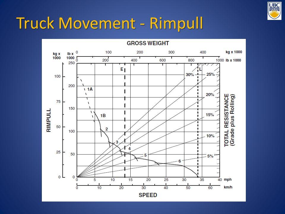 Truck Movement - Rimpull