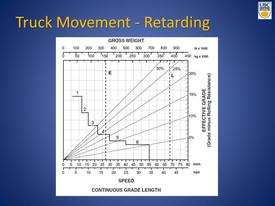 Truck Movement - Retarding