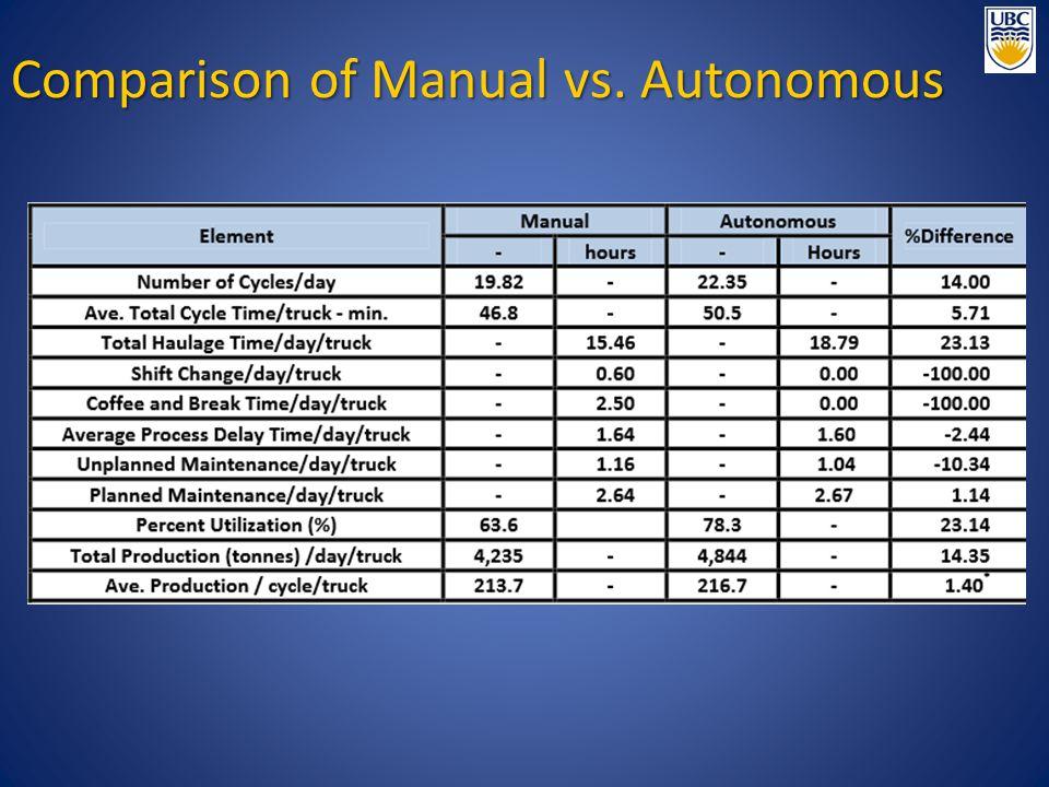 Comparison of Manual vs. Autonomous