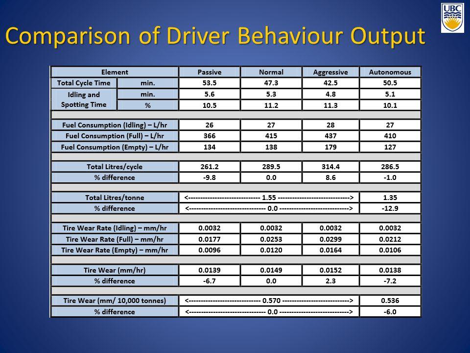 Comparison of Driver Behaviour Output