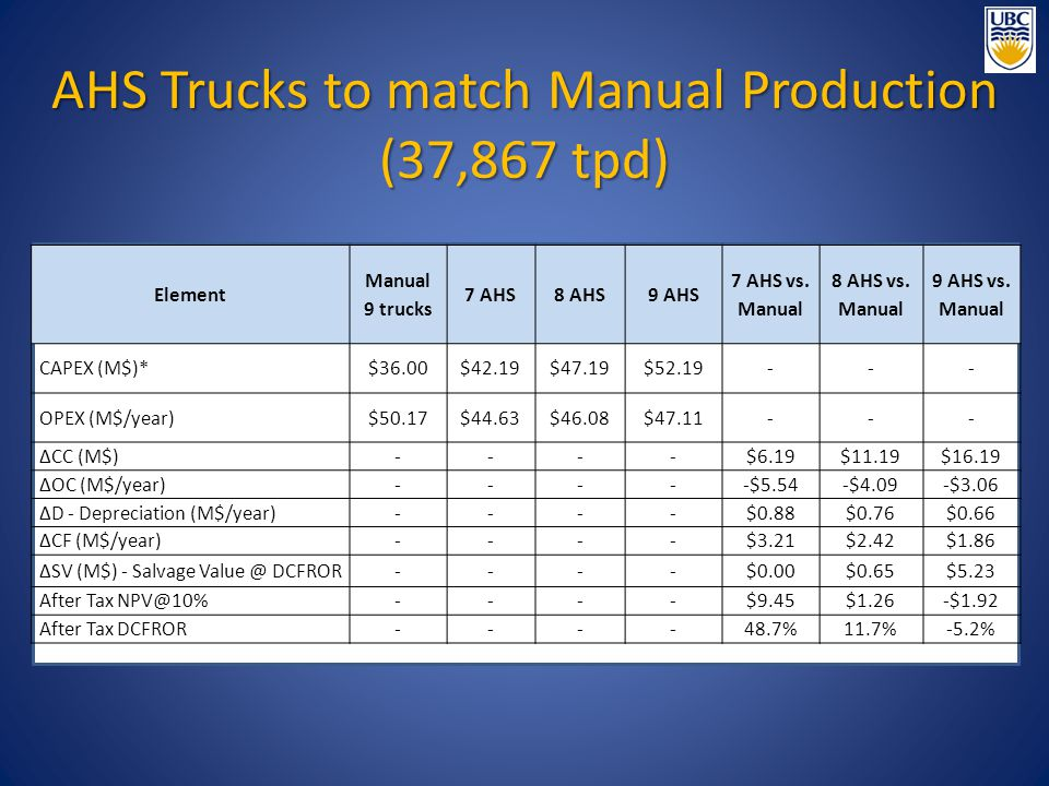 AHS Trucks to match Manual Production (37,867 tpd) Element Manual 9 trucks 7 AHS8 AHS9 AHS 7 AHS vs. Manual 8 AHS vs. Manual 9 AHS vs. Manual CAPEX (M