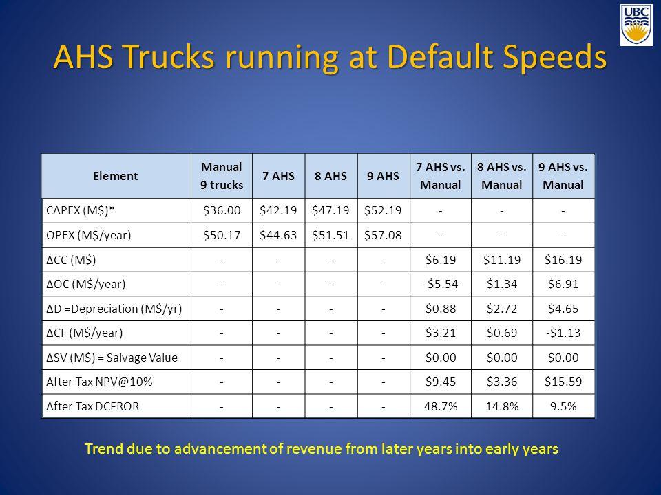 AHS Trucks running at Default Speeds Element Manual 9 trucks 7 AHS8 AHS9 AHS 7 AHS vs.