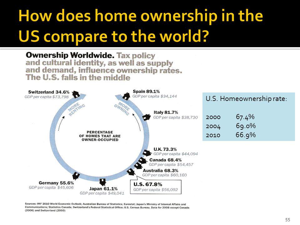 U.S. Homeownership rate: 2000 67.4% 2004 69.0% 201066.9% 55
