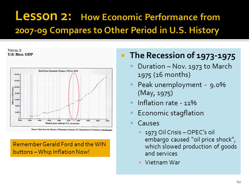  The Recession of 1973-1975  Duration – Nov.