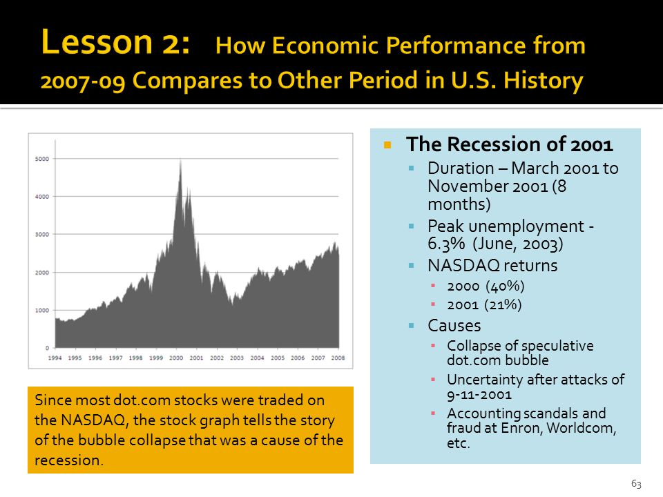  The Recession of 2001  Duration – March 2001 to November 2001 (8 months)  Peak unemployment - 6.3% (June, 2003)  NASDAQ returns ▪ 2000 (40%) ▪ 2001 (21%)  Causes ▪ Collapse of speculative dot.com bubble ▪ Uncertainty after attacks of 9-11-2001 ▪ Accounting scandals and fraud at Enron, Worldcom, etc.