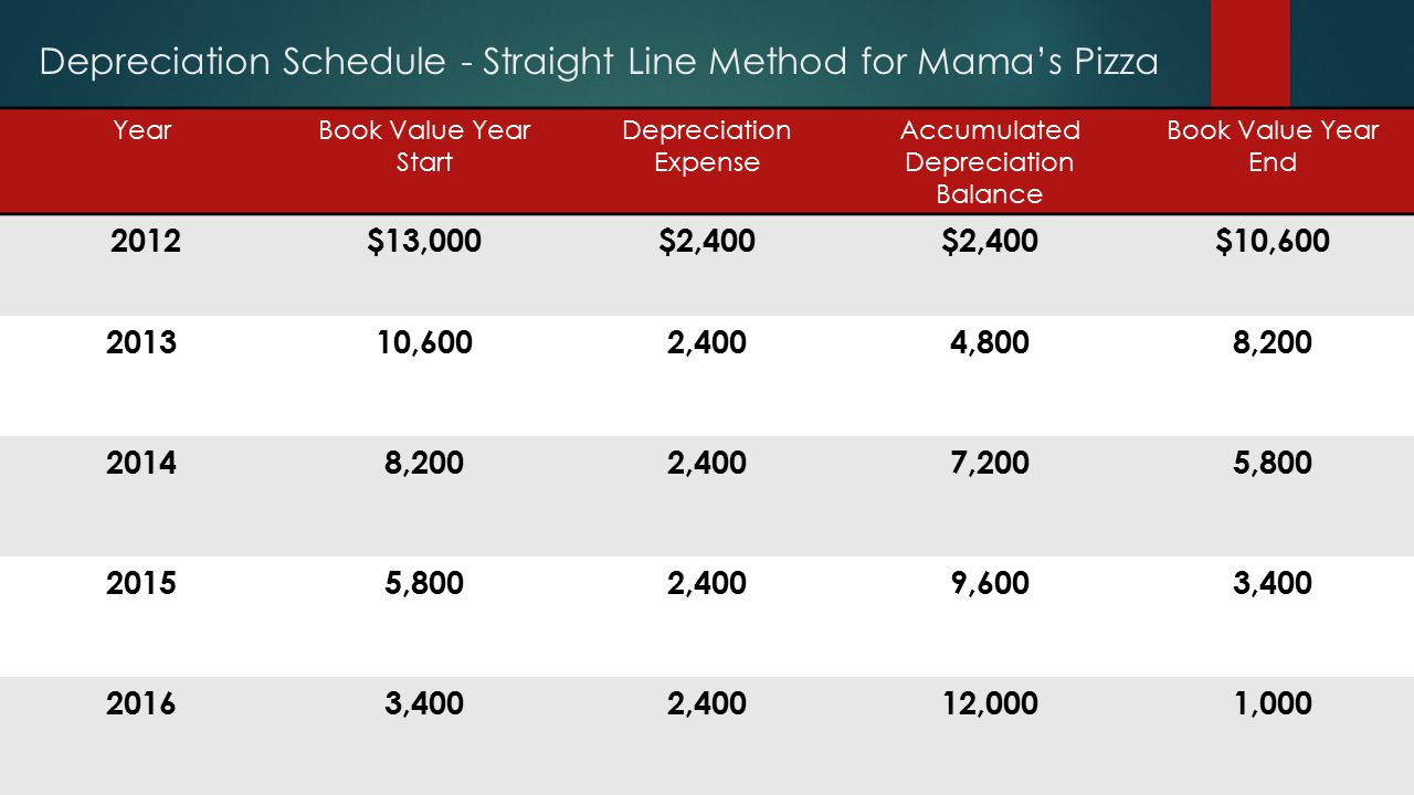 Depreciation Schedule - Straight Line Method for Mama's Pizza YearBook Value Year Start Depreciation Expense Accumulated Depreciation Balance Book Value Year End 2012$13,000$2,400 $10,600 201310,6002,4004,8008,200 20148,2002,4007,2005,800 20155,8002,4009,6003,400 20163,4002,40012,0001,000