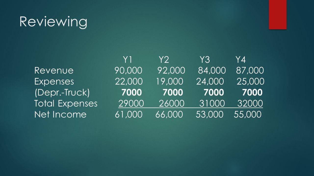 Reviewing Y1 Y2 Y3 Y4 Revenue 90,000 92,000 84,000 87,000 Expenses 22,000 19,000 24,000 25,000 (Depr.-Truck) 7000 7000 7000 7000 Total Expenses 29000
