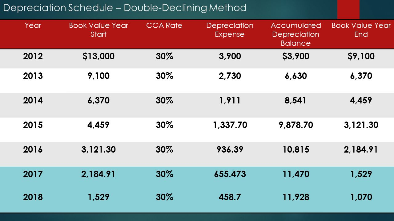 Depreciation Schedule – Double-Declining Method YearBook Value Year Start CCA RateDepreciation Expense Accumulated Depreciation Balance Book Value Year End 2012$13,00030%3,900$3,900$9,100 20139,10030%2,7306,6306,370 20146,37030%1,9118,5414,459 20154,45930%1,337.709,878.703,121.30 20163,121.3030%936.3910,8152,184.91 20172,184.9130%655.47311,4701,529 20181,52930%458.711,9281,070