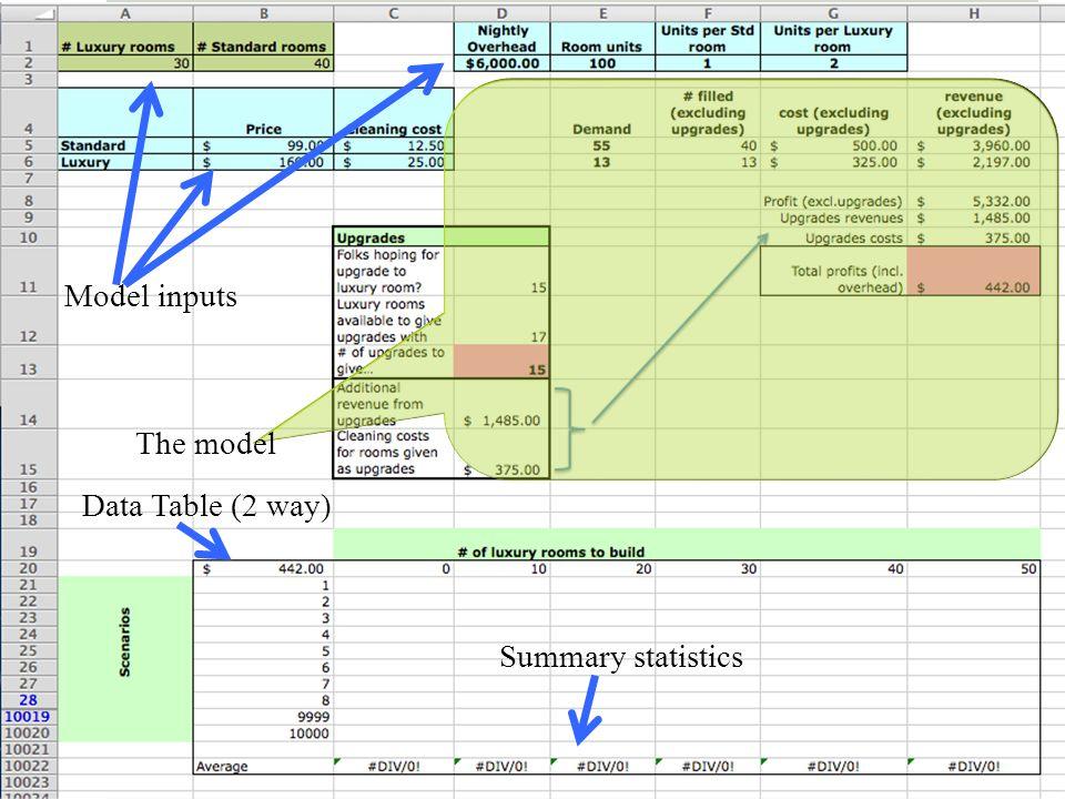 The model Model inputs Data Table (2 way) Summary statistics