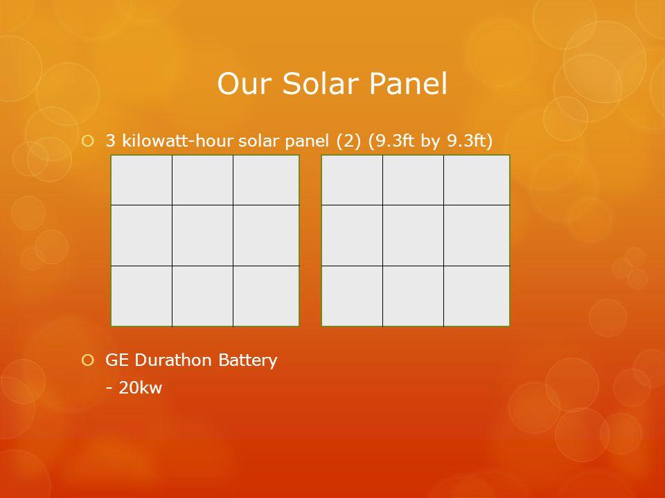 Our Solar Panel  3 kilowatt-hour solar panel (2) (9.3ft by 9.3ft)  GE Durathon Battery - 20kw