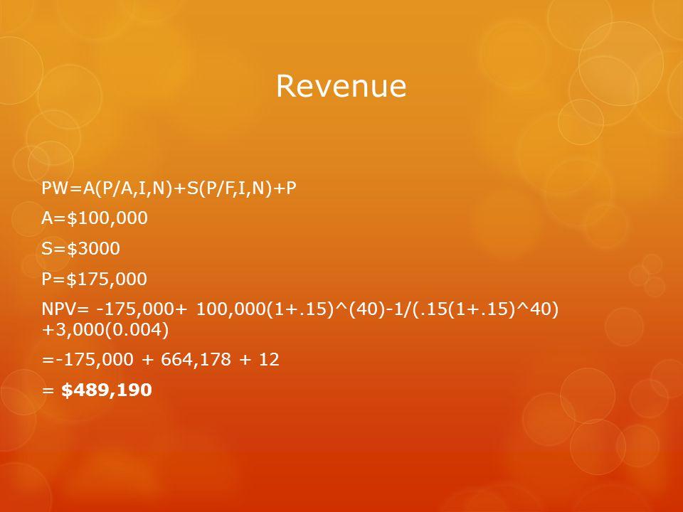 Revenue PW=A(P/A,I,N)+S(P/F,I,N)+P A=$100,000 S=$3000 P=$175,000 NPV= -175,000+ 100,000(1+.15)^(40)-1/(.15(1+.15)^40) +3,000(0.004) =-175,000 + 664,178 + 12 = $489,190