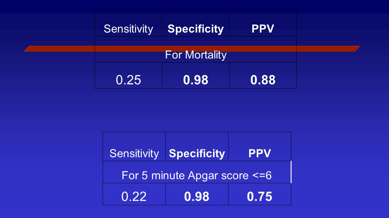 SensitivitySpecificityPPV For Mortality 0.250.980.88 SensitivitySpecificityPPV For 5 minute Apgar score <=6 0.220.980.75