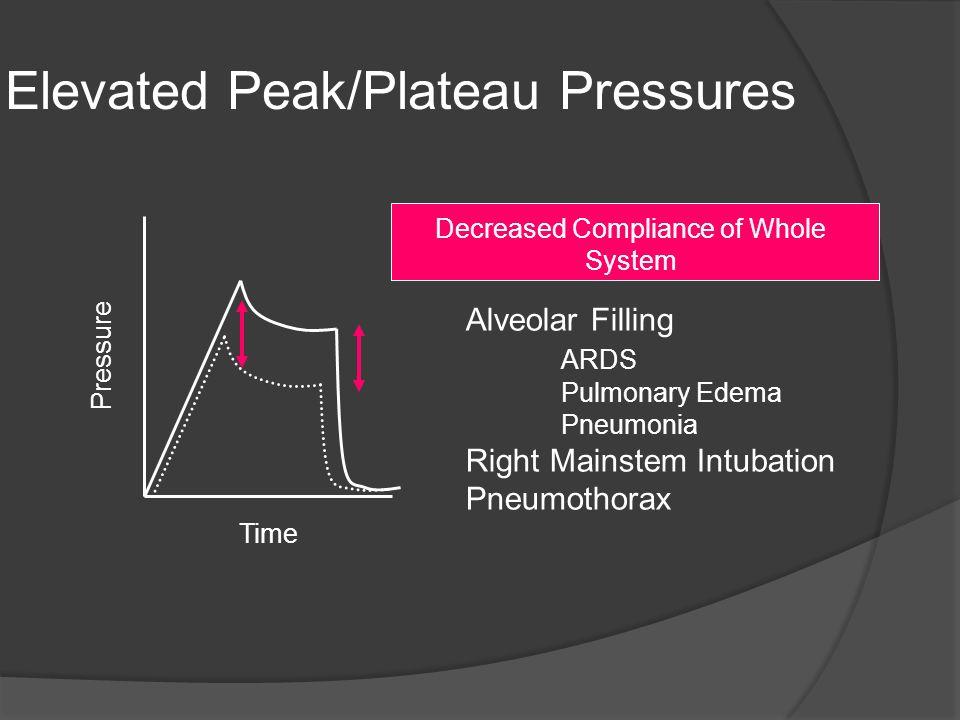 Elevated Peak/Plateau Pressures Time Pressure Alveolar Filling ARDS Pulmonary Edema Pneumonia Right Mainstem Intubation Pneumothorax Decreased Complia