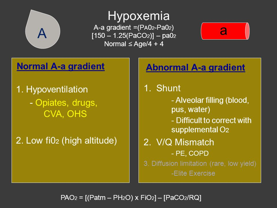 Hypoxemia A-a gradient =(P A 0 2 -Pa0 2 ) [150 – 1.25(PaCO 2 )] – pa0 2 Normal ≤ Age/4 + 4 Normal A-a gradient 1.