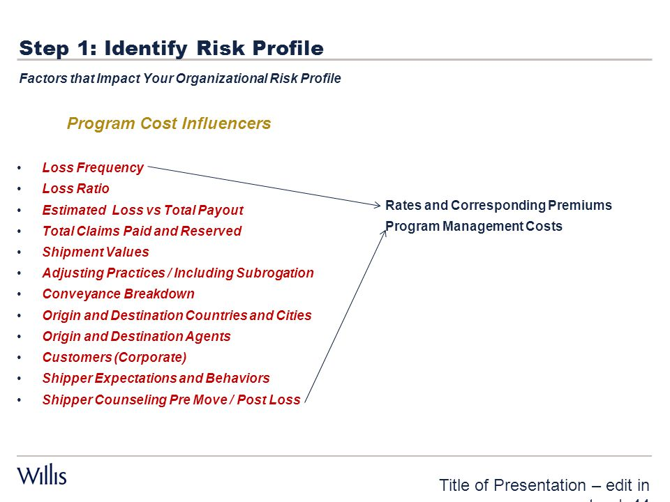 Step 1: Identify Risk Profile Program Cost Influencers Loss Frequency Loss Ratio Estimated Loss vs Total Payout Total Claims Paid and Reserved Shipmen