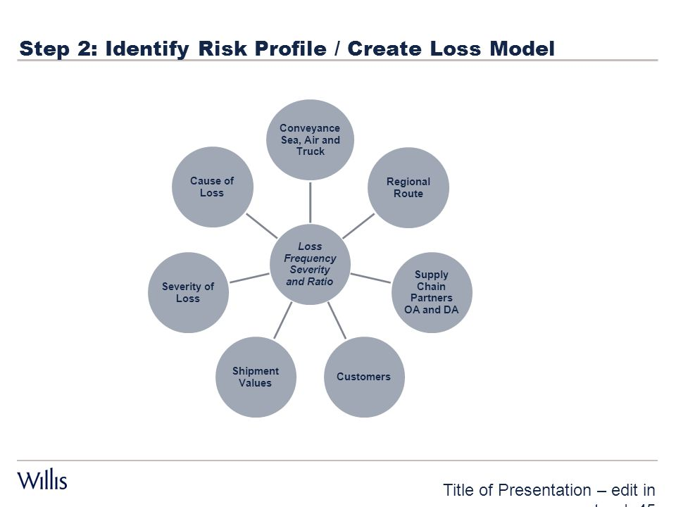Step 2: Identify Risk Profile / Create Loss Model Title of Presentation – edit in master | 45 Loss Frequency Severity and Ratio Conveyance Sea, Air an