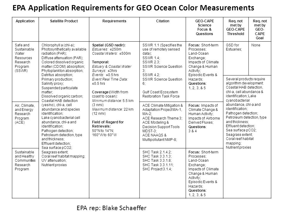 ApplicationSatellite ProductRequirementsCitationGEO-CAPE Science Focus & Questions Req.