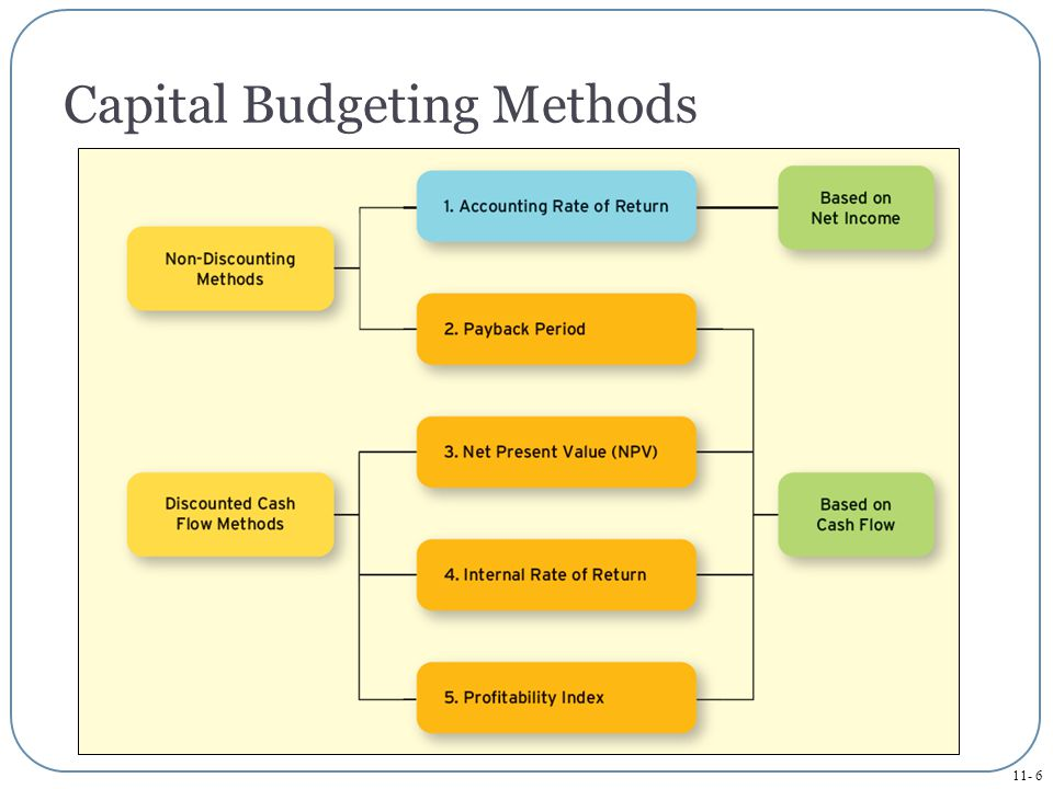 11- 7 Capital Budgeting Methods To illustrate how the five capital budgeting methods work, assume that managers in Apple's iPod division are considering producing a special version of the iPod Touch that would be marketed to children and their parents.