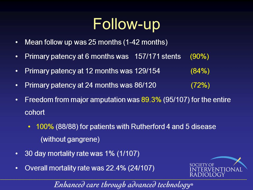 Follow-up Mean follow up was 25 months (1-42 months) Primary patency at 6 months was 157/171 stents (90%) Primary patency at 12 months was 129/154 (84%) Primary patency at 24 months was 86/120 (72%) Freedom from major amputation was 89.3% (95/107) for the entire cohort 100% (88/88) for patients with Rutherford 4 and 5 disease (without gangrene) 30 day mortality rate was 1% (1/107) Overall mortality rate was 22.4% (24/107)