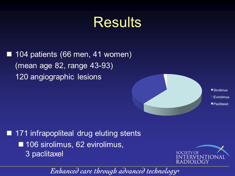 Results 104 patients (66 men, 41 women) (mean age 82, range 43-93) 120 angiographic lesions 171 infrapopliteal drug eluting stents 106 sirolimus, 62 evirolimus, 3 paclitaxel