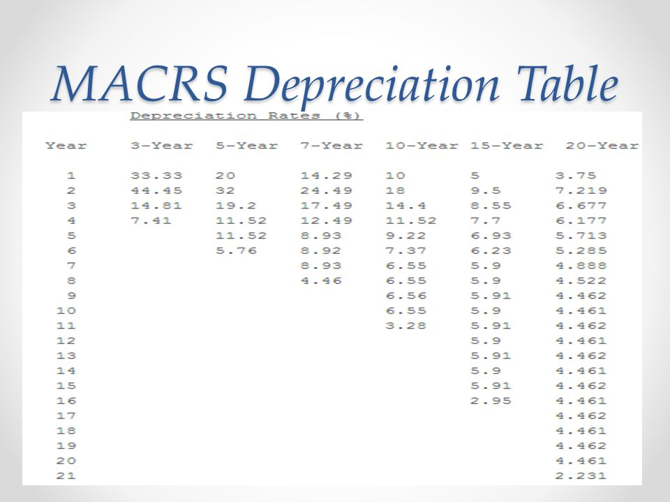 MACRS Depreciation Table