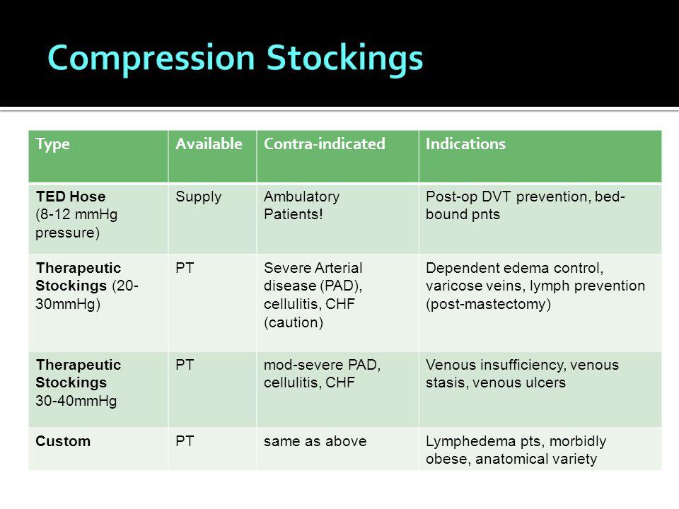 TypeAvailableContra-indicatedIndications TED Hose (8-12 mmHg pressure) SupplyAmbulatory Patients.