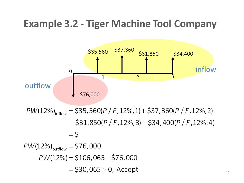 Example 3.2 - Tiger Machine Tool Company 12 $76,000 $35,560 $37,360 $34,400 0 12 3 outflow inflow $31,850