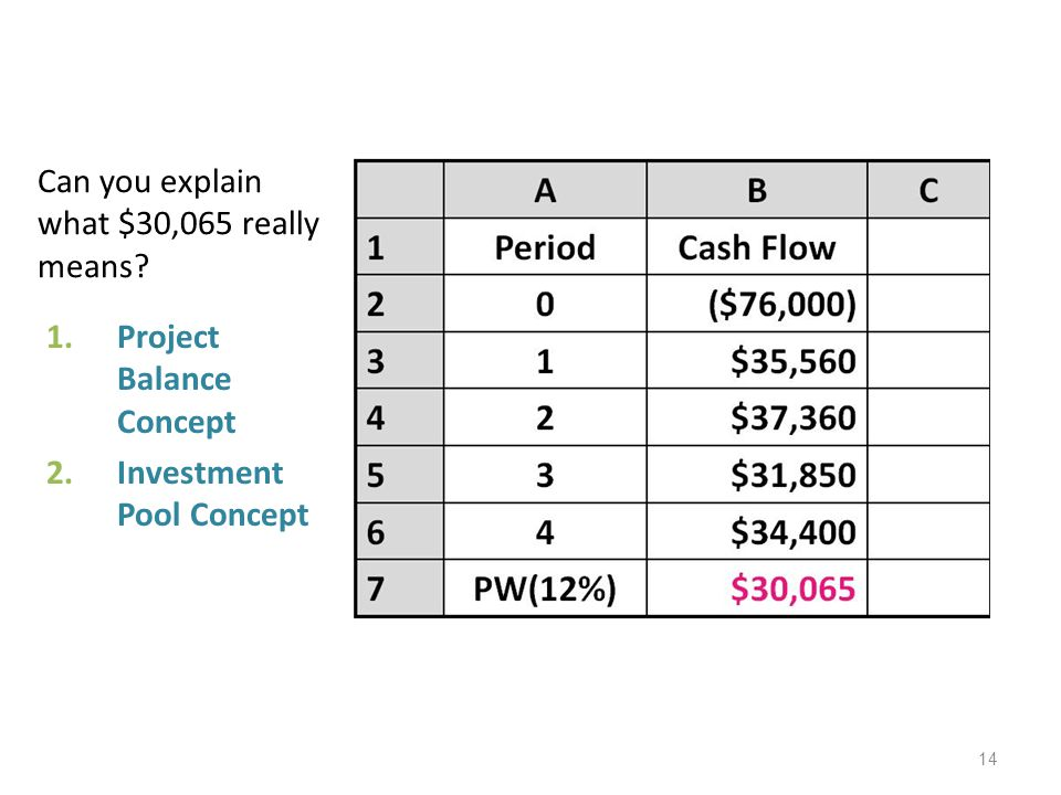 Can you explain what $30,065 really means? 1.Project Balance Concept 2.Investment Pool Concept 14