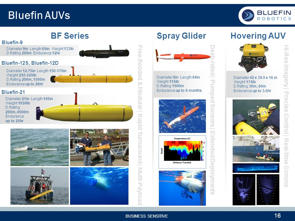 BUSINESS SENSITIVE 16 Bluefin AUVs Free-flooded & Modular | Rapid Turnaround | Multi-Payload Spray Glider Bluefin-12S, Bluefin-12D Hovering AUV Hi-Res Imagery | Precise Control | Real-time Comms BF Series Deep-rated | Pumped Sensors | Extended Deployments Bluefin-21 Bluefin-9 Diameter 9in Length 69in Weight 133lb D.Rating 200m Endurance 12hr Diameter 12.75in Length 150-170in Weight 250-525lb D.Rating 200m, 1500m Endurance up to 26hr Diameter 21in Length 195in Weight 1650lb D.Rating 200m, 4500m Endurance up to 25hr Diameter 8in Length 84in Weight 115lb D.Rating 1500m Endurance up to 6 months Diameter 42 x 39.5 x 16 in Weight 174lb D.Rating 30m, 60m Endurance up to 3.5hr